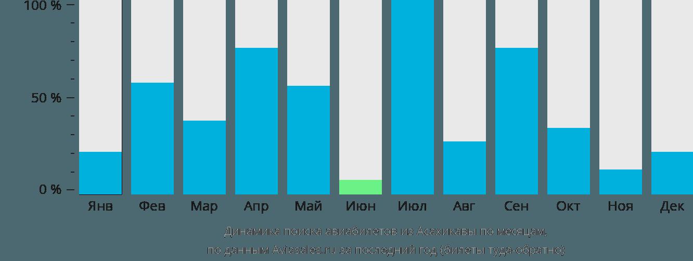 Динамика поиска авиабилетов из Асахикавы по месяцам