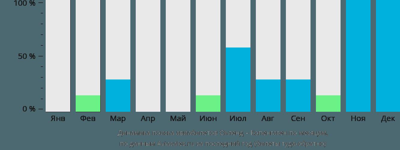 Динамика поиска авиабилетов из Окленда в Копенгаген по месяцам
