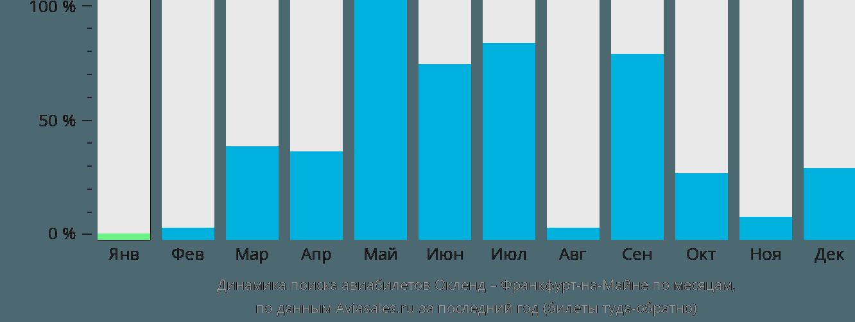 Динамика поиска авиабилетов из Окленда во Франкфурт-на-Майне по месяцам