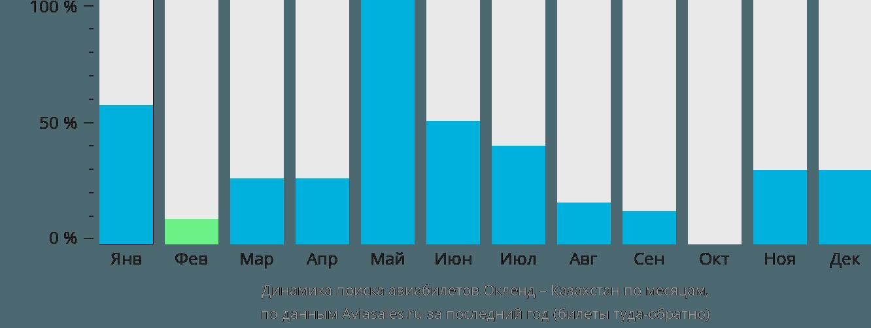 Динамика поиска авиабилетов из Окленда в Казахстан по месяцам