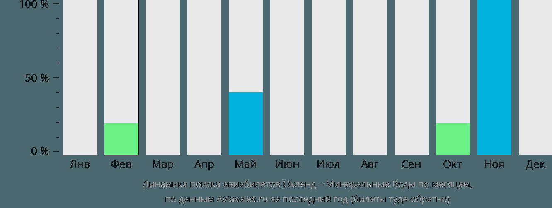 Динамика поиска авиабилетов из Окленда в Минеральные воды по месяцам