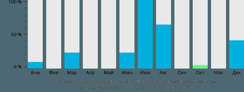 Динамика поиска авиабилетов из Окленда в Петропавловск-Камчатский по месяцам
