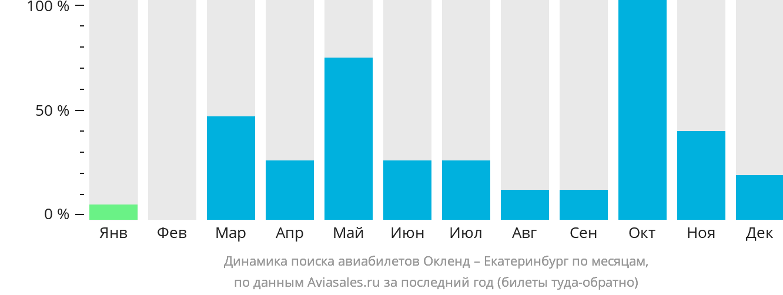 Динамика поиска авиабилетов из Окленда в Екатеринбург по месяцам
