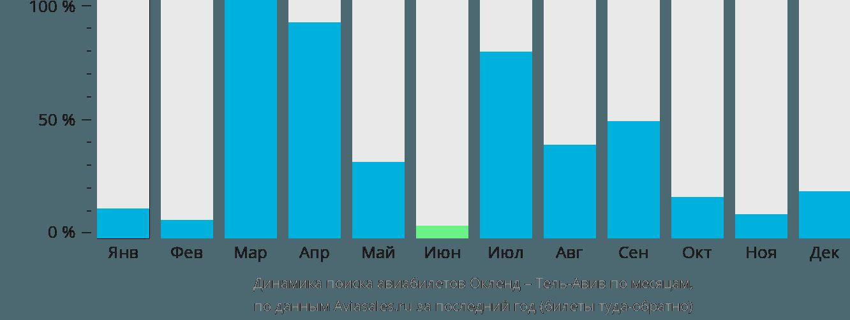 Динамика поиска авиабилетов из Окленда в Тель-Авив по месяцам