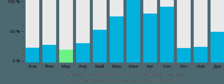 Динамика поиска авиабилетов из Актобе в Сочи по месяцам
