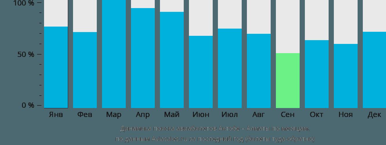 Динамика поиска авиабилетов из Актобе в Алматы по месяцам