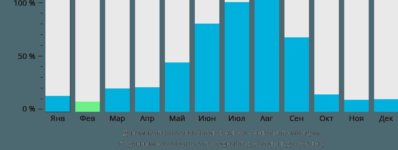 Динамика поиска авиабилетов из Актобе в Анталью по месяцам