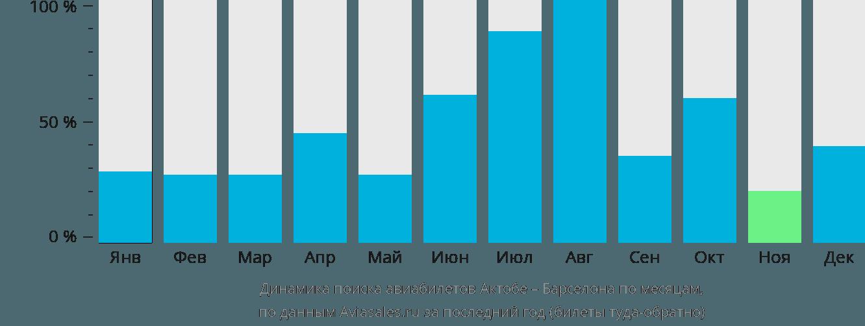 Динамика поиска авиабилетов из Актюбинска в Барселону по месяцам