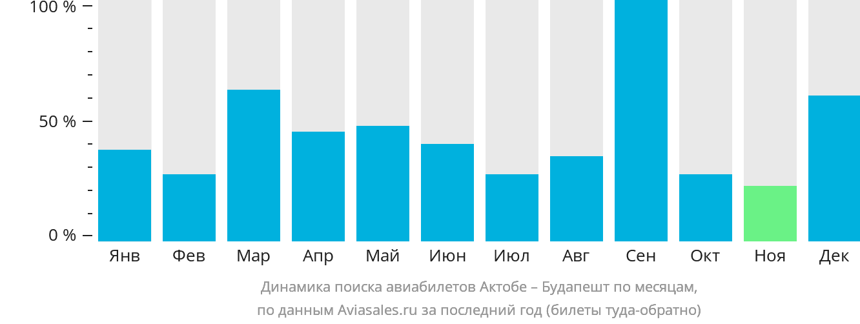 Динамика поиска авиабилетов из Актюбинска в Будапешт по месяцам