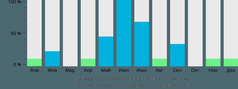 Динамика поиска авиабилетов из Актобе в Кёльн по месяцам