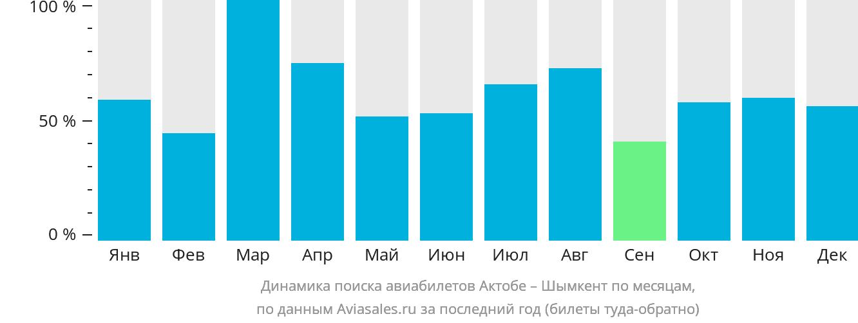 Динамика поиска авиабилетов из Актобе в Шымкент по месяцам