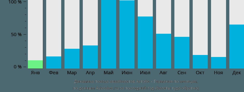 Динамика поиска авиабилетов из Актобе в Германию по месяцам