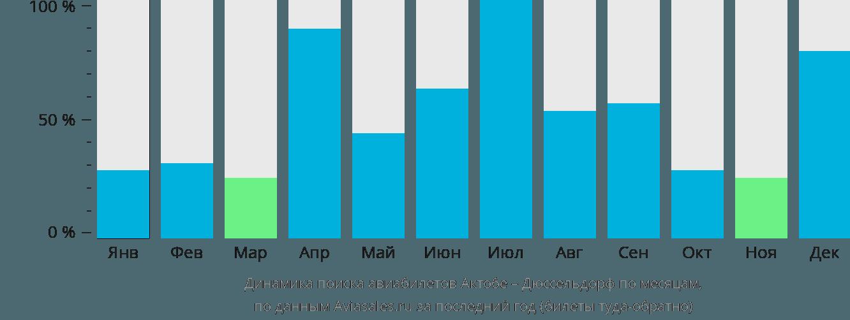 Динамика поиска авиабилетов из Актобе в Дюссельдорф по месяцам
