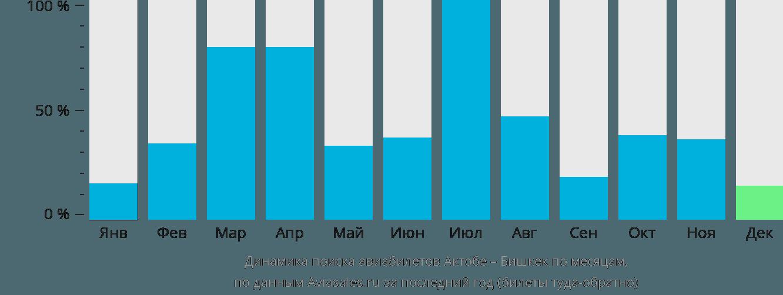Динамика поиска авиабилетов из Актюбинска в Бишкек по месяцам