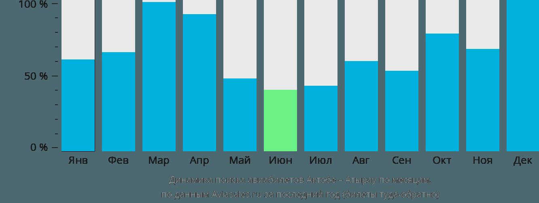 Динамика поиска авиабилетов из Актобе в Атырау по месяцам
