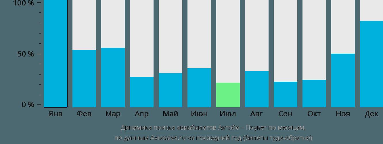 Динамика поиска авиабилетов из Актобе на Пхукет по месяцам