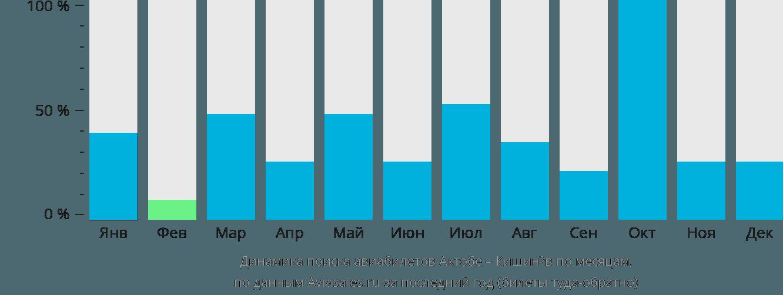 Динамика поиска авиабилетов из Актобе в Кишинёв по месяцам