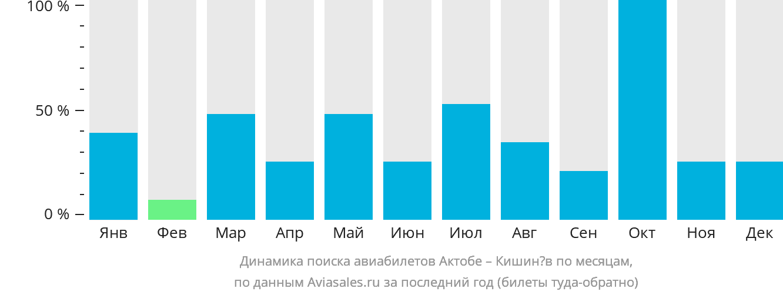 Динамика поиска авиабилетов из Актюбинска в Кишинёв по месяцам
