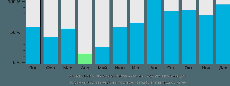 Динамика поиска авиабилетов из Актобе в Казахстан по месяцам