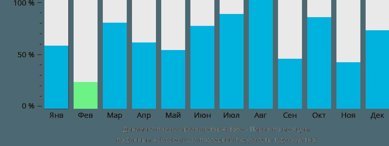 Динамика поиска авиабилетов из Актюбинска в Париж по месяцам