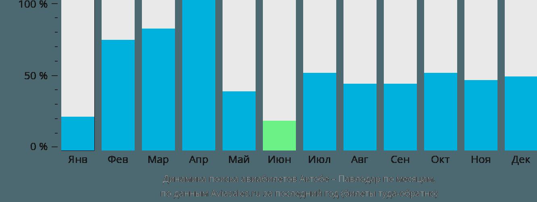 Динамика поиска авиабилетов из Актюбинска в Павлодар по месяцам