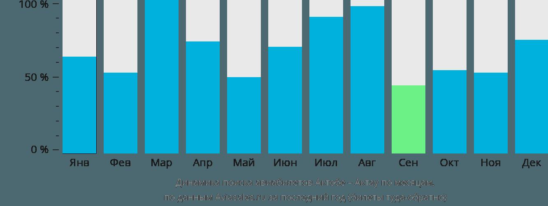 Динамика поиска авиабилетов из Актобе в Актау по месяцам