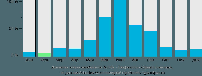 Динамика поиска авиабилетов из Актюбинска в Симферополь по месяцам