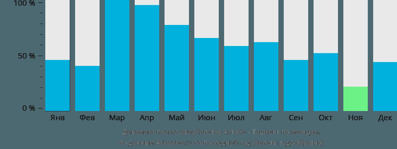 Динамика поиска авиабилетов из Актобе в Ташкент по месяцам