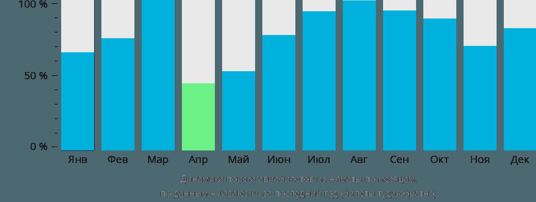 Динамика поиска авиабилетов из Алматы по месяцам