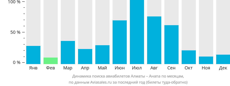 Динамика поиска авиабилетов из Алматы в Анапу по месяцам