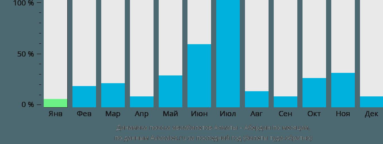 Динамика поиска авиабилетов из Алматы в Абердин по месяцам