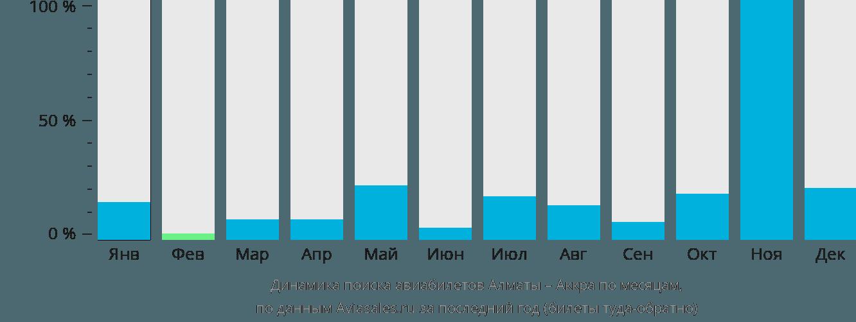 Динамика поиска авиабилетов из Алматы в Аккру по месяцам