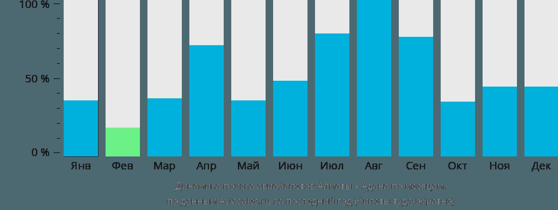 Динамика поиска авиабилетов из Алматы в Адану по месяцам