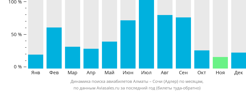 Динамика поиска авиабилетов из Алматы в Сочи  по месяцам