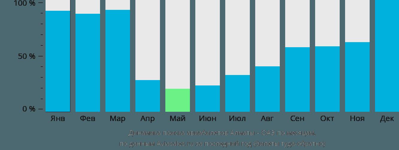 Динамика поиска авиабилетов из Алматы в ОАЭ по месяцам