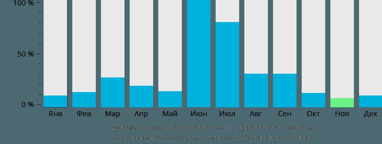 Динамика поиска авиабилетов из Алматы  в Афганистан по месяцам