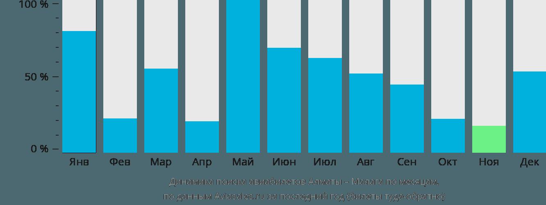 Динамика поиска авиабилетов из Алматы в Малагу по месяцам