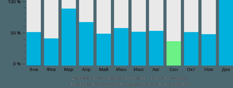 Динамика поиска авиабилетов из Алматы в Актюбинск по месяцам