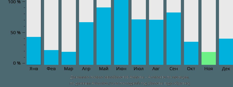 Динамика поиска авиабилетов из Алматы в Аликанте по месяцам