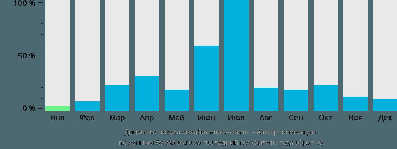 Динамика поиска авиабилетов из Алматы в Алжир по месяцам