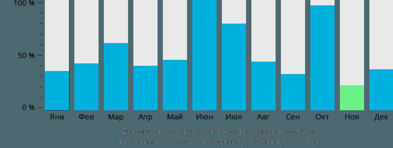 Динамика поиска авиабилетов из Алматы в Амман по месяцам