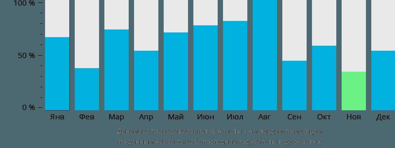 Динамика поиска авиабилетов из Алматы в Амстердам по месяцам