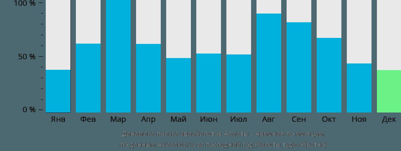 Динамика поиска авиабилетов из Алматы в Армению по месяцам