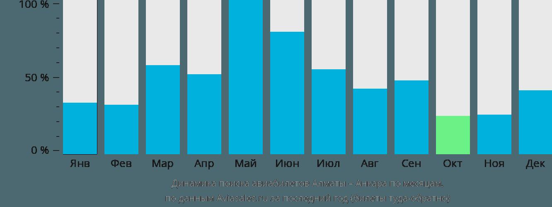 Динамика поиска авиабилетов из Алматы в Анкару по месяцам
