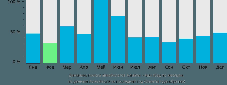 Динамика поиска авиабилетов из Алматы в Ашхабад по месяцам