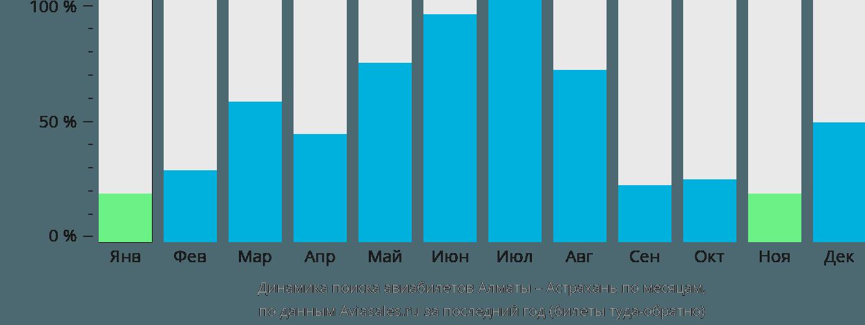Динамика поиска авиабилетов из Алматы в Астрахань по месяцам