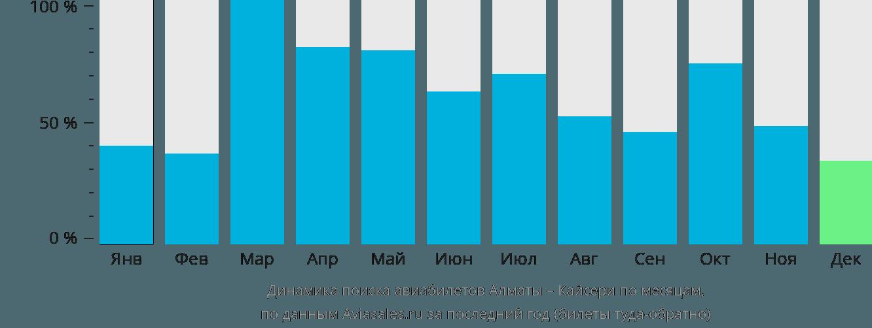 Динамика поиска авиабилетов из Алматы в Кайсери по месяцам