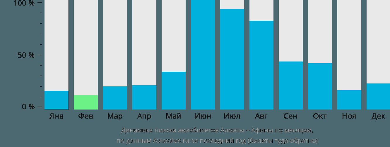 Динамика поиска авиабилетов из Алматы в Афины по месяцам