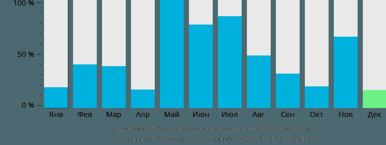 Динамика поиска авиабилетов из Алматы в Атланту по месяцам