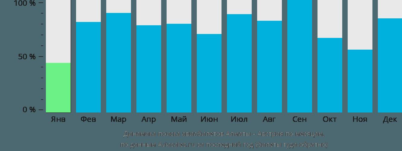 Динамика поиска авиабилетов из Алматы в Австрию по месяцам